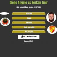 Diego Angelo vs Berkan Emir h2h player stats