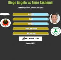 Diego Angelo vs Emre Tasdemir h2h player stats
