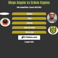 Diego Angelo vs Erdem Ozgenc h2h player stats