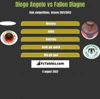 Diego Angelo vs Fallou Diagne h2h player stats