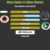 Diego Angelo vs Hakan Cinemre h2h player stats