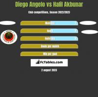 Diego Angelo vs Halil Akbunar h2h player stats