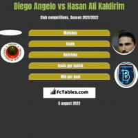 Diego Angelo vs Hasan Ali Kaldirim h2h player stats