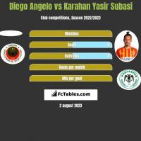 Diego Angelo vs Karahan Yasir Subasi h2h player stats