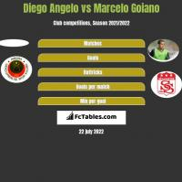 Diego Angelo vs Marcelo Goiano h2h player stats