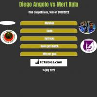 Diego Angelo vs Mert Kula h2h player stats