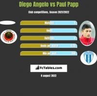 Diego Angelo vs Paul Papp h2h player stats