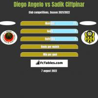 Diego Angelo vs Sadik Ciftpinar h2h player stats