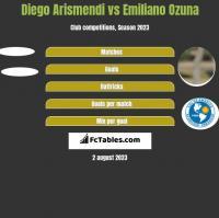 Diego Arismendi vs Emiliano Ozuna h2h player stats