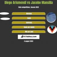 Diego Arismendi vs Jacobo Mansilla h2h player stats