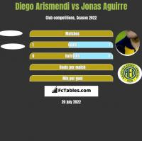 Diego Arismendi vs Jonas Aguirre h2h player stats