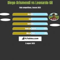 Diego Arismendi vs Leonardo Gil h2h player stats