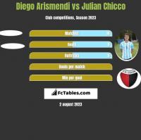 Diego Arismendi vs Julian Chicco h2h player stats