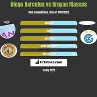 Diego Barcelos vs Brayan Riascos h2h player stats