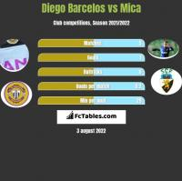 Diego Barcelos vs Mica h2h player stats