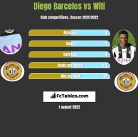 Diego Barcelos vs Witi h2h player stats