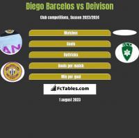 Diego Barcelos vs Deivison h2h player stats