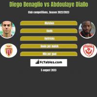 Diego Benaglio vs Abdoulaye Diallo h2h player stats
