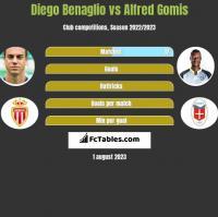 Diego Benaglio vs Alfred Gomis h2h player stats