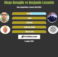 Diego Benaglio vs Benjamin Lecomte h2h player stats