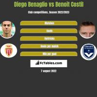 Diego Benaglio vs Benoit Costil h2h player stats