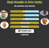 Diego Benaglio vs Brice Samba h2h player stats