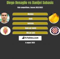 Diego Benaglio vs Danijel Subasić h2h player stats