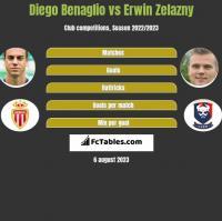 Diego Benaglio vs Erwin Zelazny h2h player stats