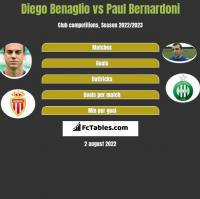 Diego Benaglio vs Paul Bernardoni h2h player stats