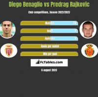 Diego Benaglio vs Predrag Rajkovic h2h player stats