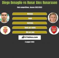 Diego Benaglio vs Runar Alex Runarsson h2h player stats