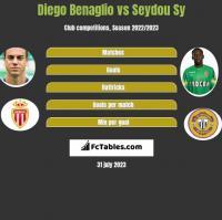 Diego Benaglio vs Seydou Sy h2h player stats