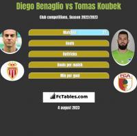 Diego Benaglio vs Tomas Koubek h2h player stats