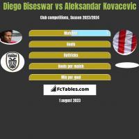 Diego Biseswar vs Aleksandar Kovacevic h2h player stats