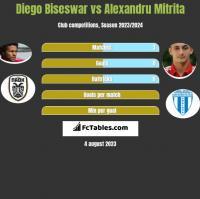Diego Biseswar vs Alexandru Mitrita h2h player stats