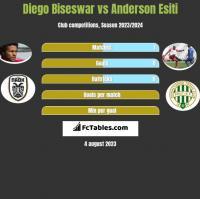 Diego Biseswar vs Anderson Esiti h2h player stats