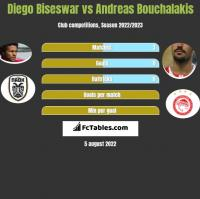 Diego Biseswar vs Andreas Bouchalakis h2h player stats