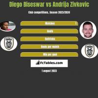 Diego Biseswar vs Andrija Zivkovic h2h player stats