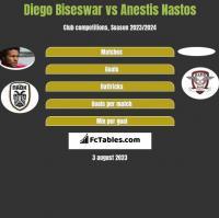 Diego Biseswar vs Anestis Nastos h2h player stats