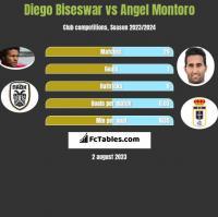 Diego Biseswar vs Angel Montoro h2h player stats