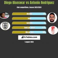 Diego Biseswar vs Antonio Rodriguez h2h player stats