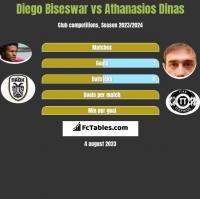 Diego Biseswar vs Athanasios Dinas h2h player stats