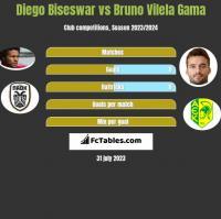 Diego Biseswar vs Bruno Vilela Gama h2h player stats