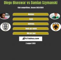 Diego Biseswar vs Damian Szymanski h2h player stats