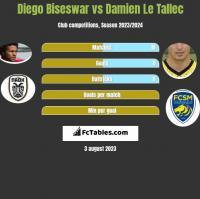 Diego Biseswar vs Damien Le Tallec h2h player stats