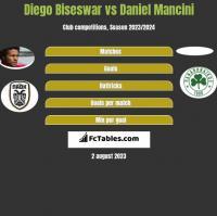Diego Biseswar vs Daniel Mancini h2h player stats