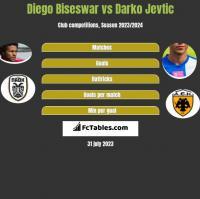 Diego Biseswar vs Darko Jevtic h2h player stats