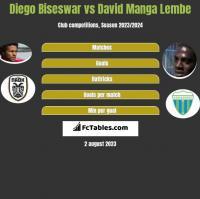 Diego Biseswar vs David Manga Lembe h2h player stats