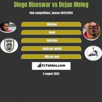 Diego Biseswar vs Dejan Meleg h2h player stats