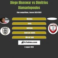 Diego Biseswar vs Dimitrios Diamantopoulos h2h player stats